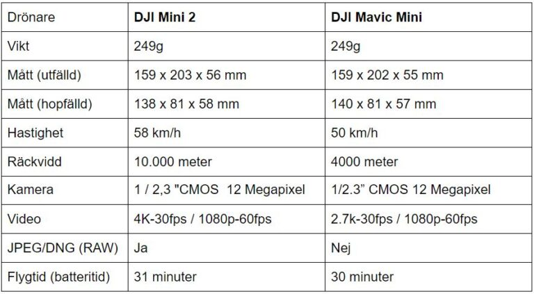 DJI Mini 2 vs DJI Mavic Mini